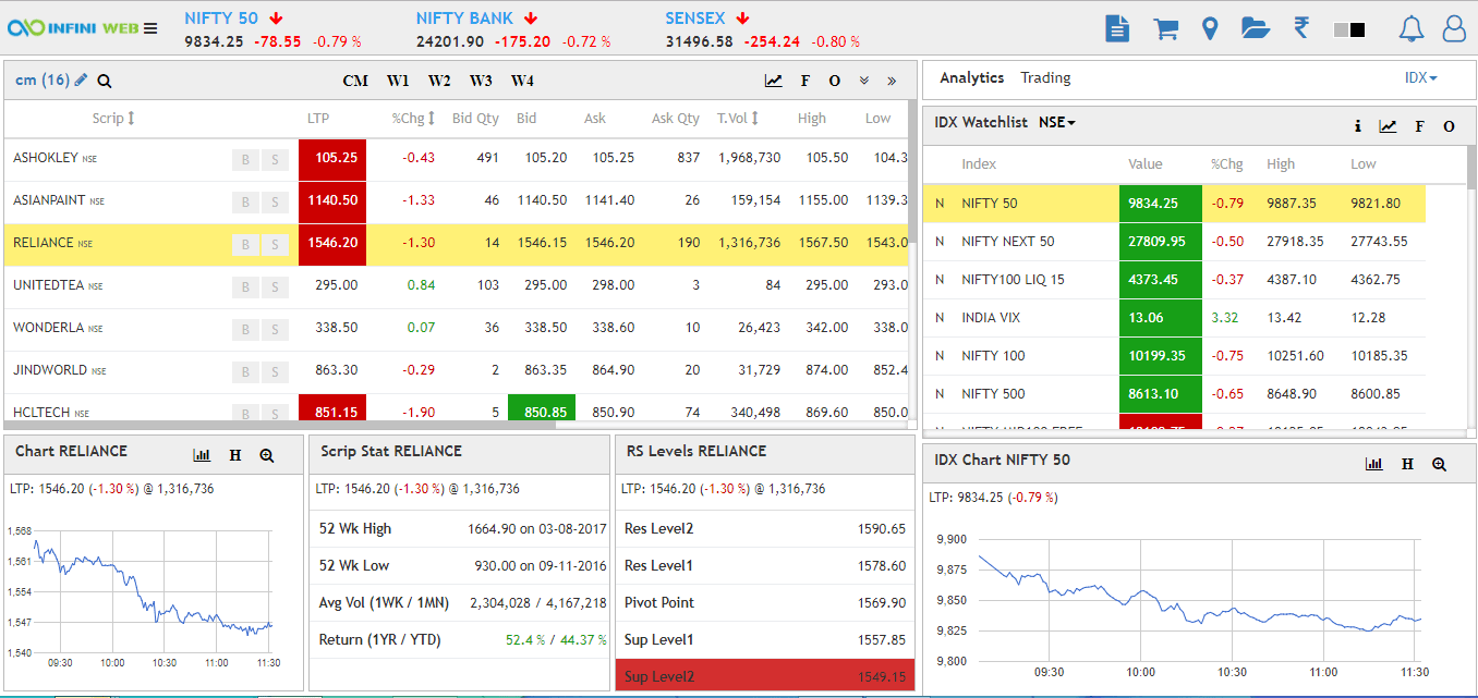 Advantage of a One Screen Trading Platform on Web Refreshing Web Trading Platform   INFINI Web