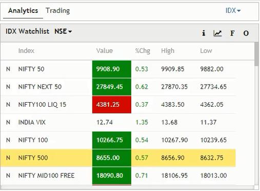 SS3 Market Watch On INFINI Web