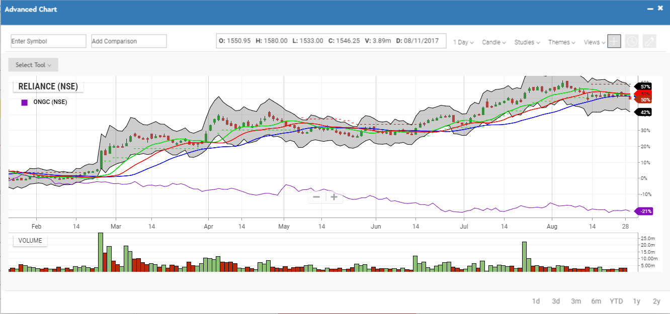 Trade with best charting tools Refreshing Web Trading Platform   INFINI Web