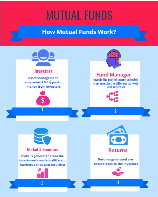 what are mutual fund What are Mutual Funds?