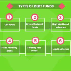 Types of debt funds 300x300 What are the categories of Debt Funds?