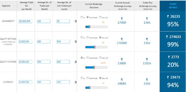 3 Use Of Brokerage Calculator