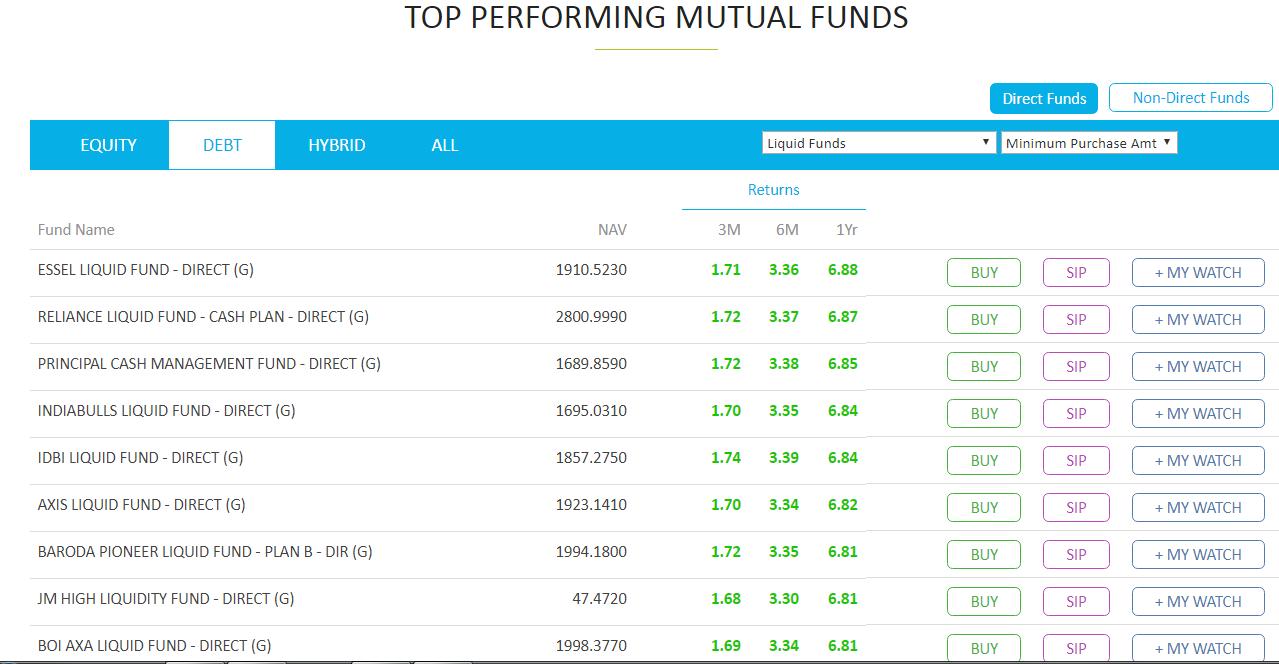top performing liquid funds FIXED DEPOSIT VS LIQUID FUNDS