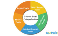 Mutual Fund Categorization