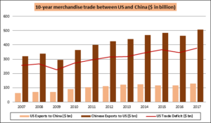 image003 300x175 Trade War and its impact on stocks, bonds and currencies