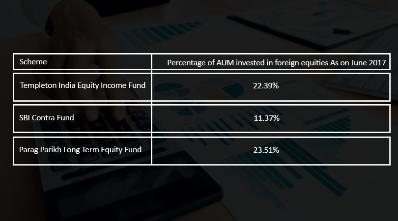 Percentage of AUM invested in foreign equities Can Indians invest in Foreign Stocks?