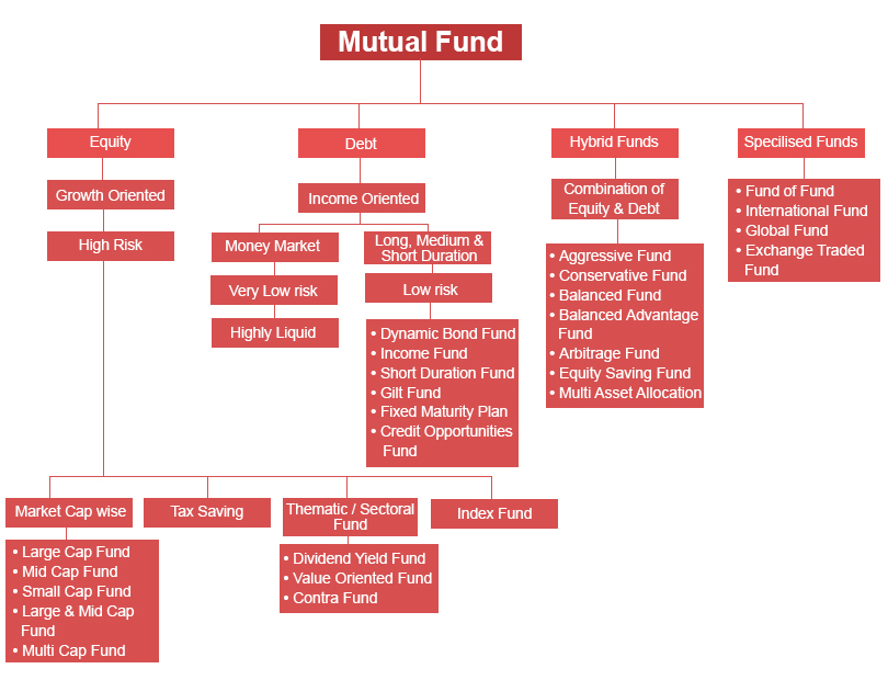 Understanding the types and categories of mutual funds tradeplus Understanding the Types and Categories of Mutual Funds