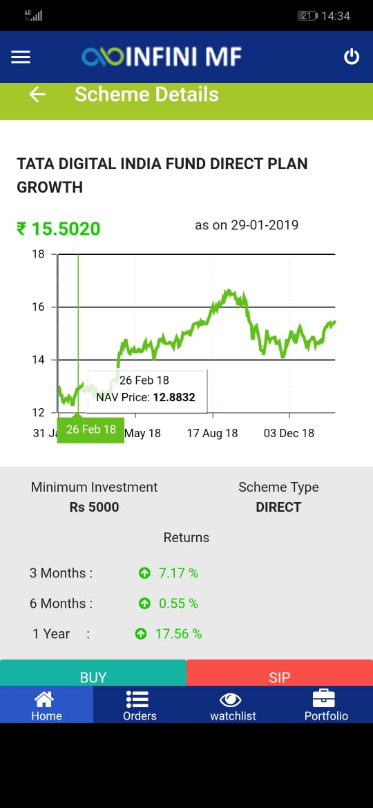 image003 Fresh new Mobile Application for Mutual Funds Investment