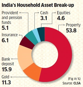 Household savings 1 How much current household savings attracted to Indian Stocks?
