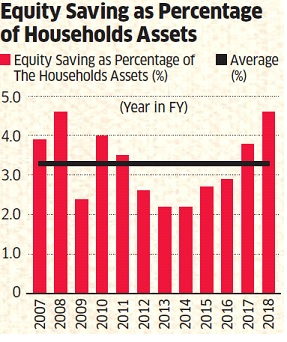 Houshold savings 2 How much current household savings attracted to Indian Stocks?