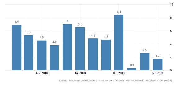 table 2 Does the fall in inflation and sluggish IIP data point to a slowdown in Indian economy?
