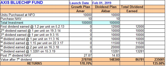 Axis returns Is Dividend Plan of Mutual Funds Sahi Hai!