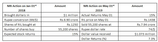 Currency movement for NRI trading table 1 What is the impact that currency movement has on NRI online trading gains?