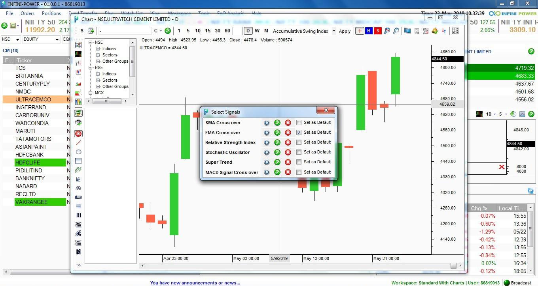 EMA Cross Over Online Trading Platform Infini Power Update