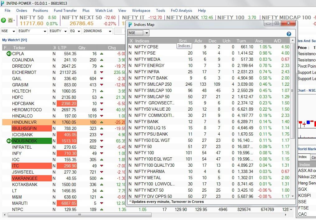 Indices Map descending order Online Trading Platform Infini Power Update