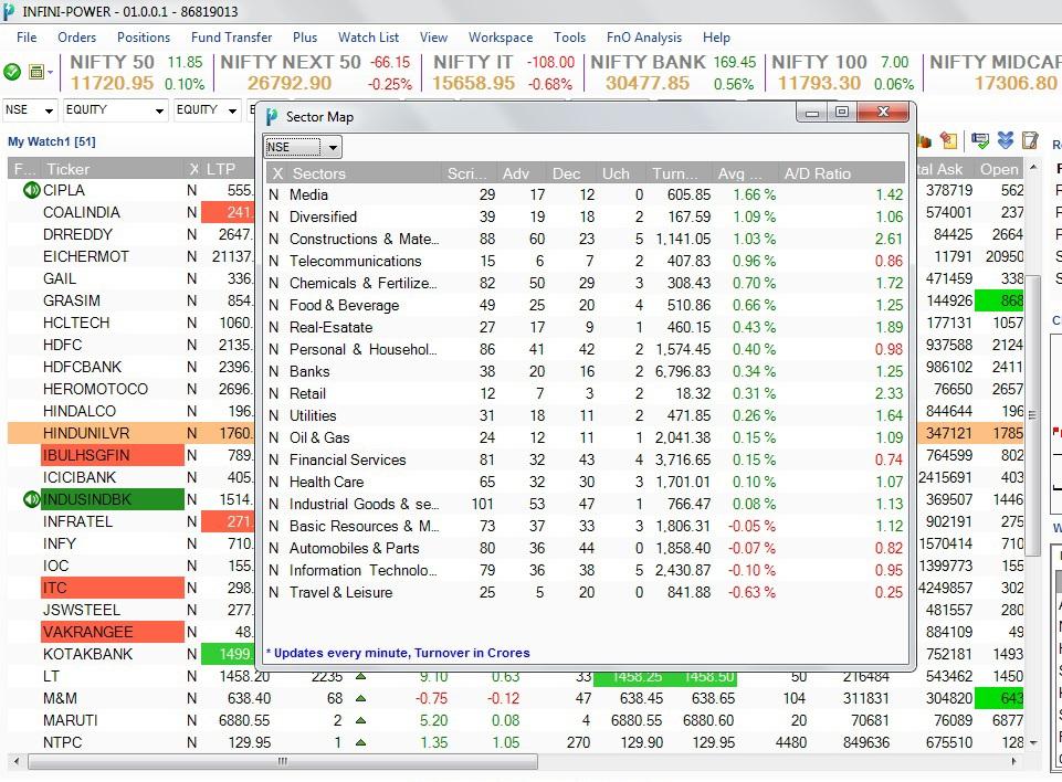 Sector Map descending order Online Trading Platform Infini Power Update