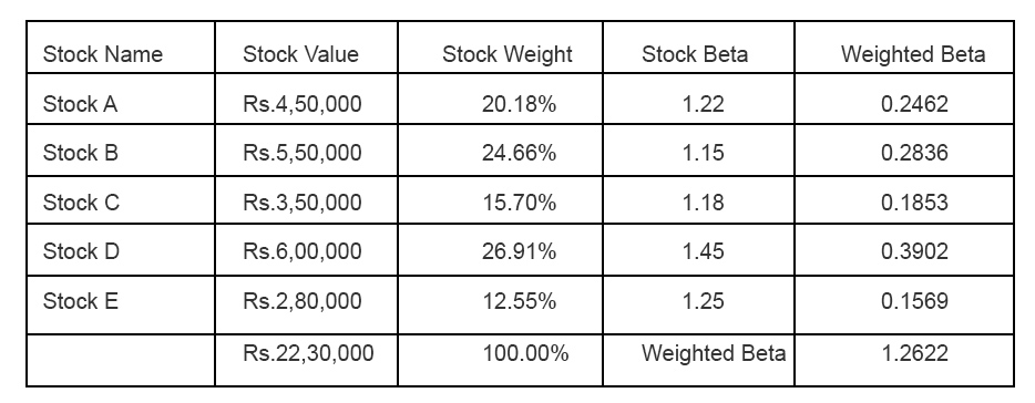 Calculating the portfolio beta… 1 How to hedge a stock that is not traded in the F&O segment?