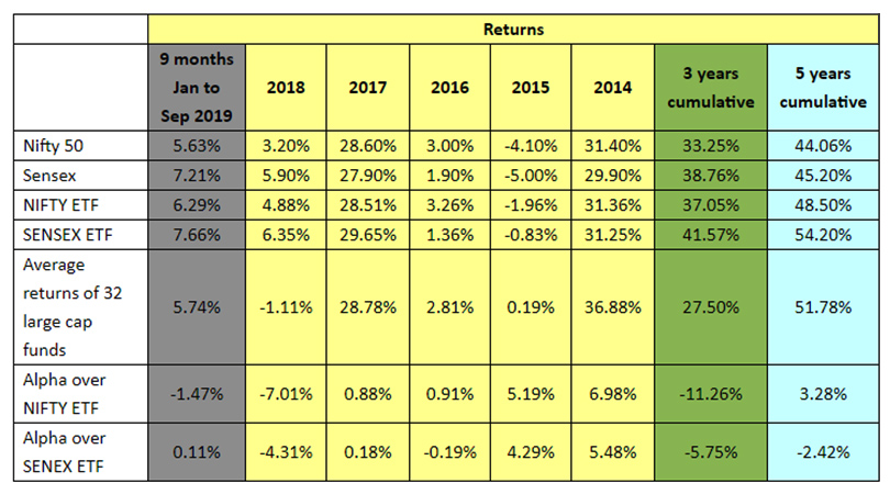 Largecap fund and ETF returns table Mr. Market fund manager is almost always right !