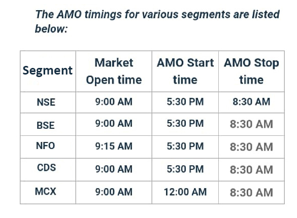 "AMO timings table What is an ""After Market Order (AMO)"" & What it can do for you?"