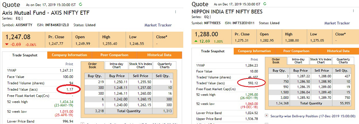 Axis Nifty ETF ETF A Great Investment Vehicle   Why?