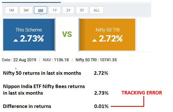 Tracking Error 1 ETF A Great Investment Vehicle   Why?