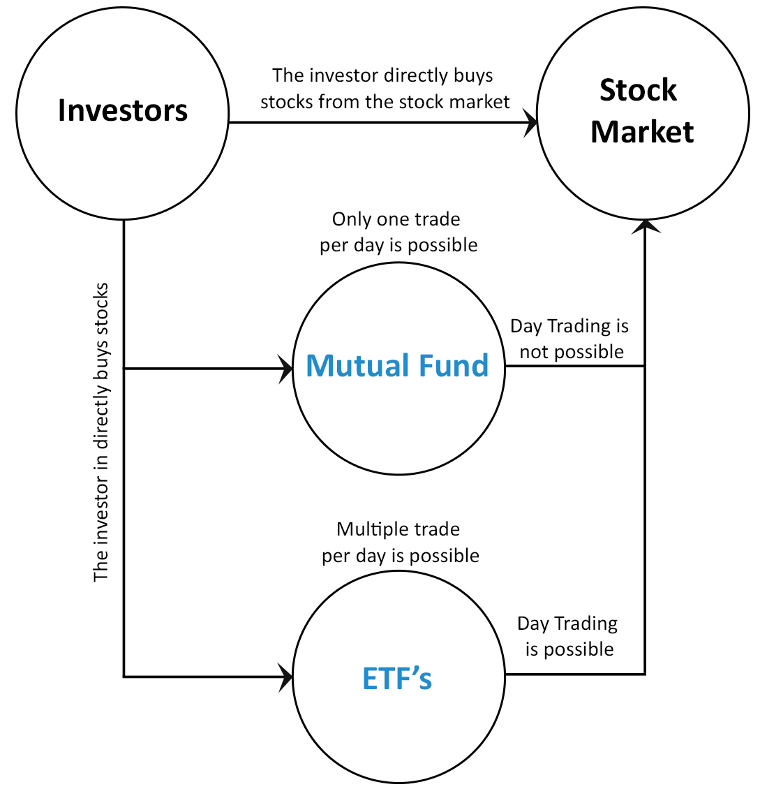 etf and real time pricing 4 ETF A Great Investment Vehicle   Why?