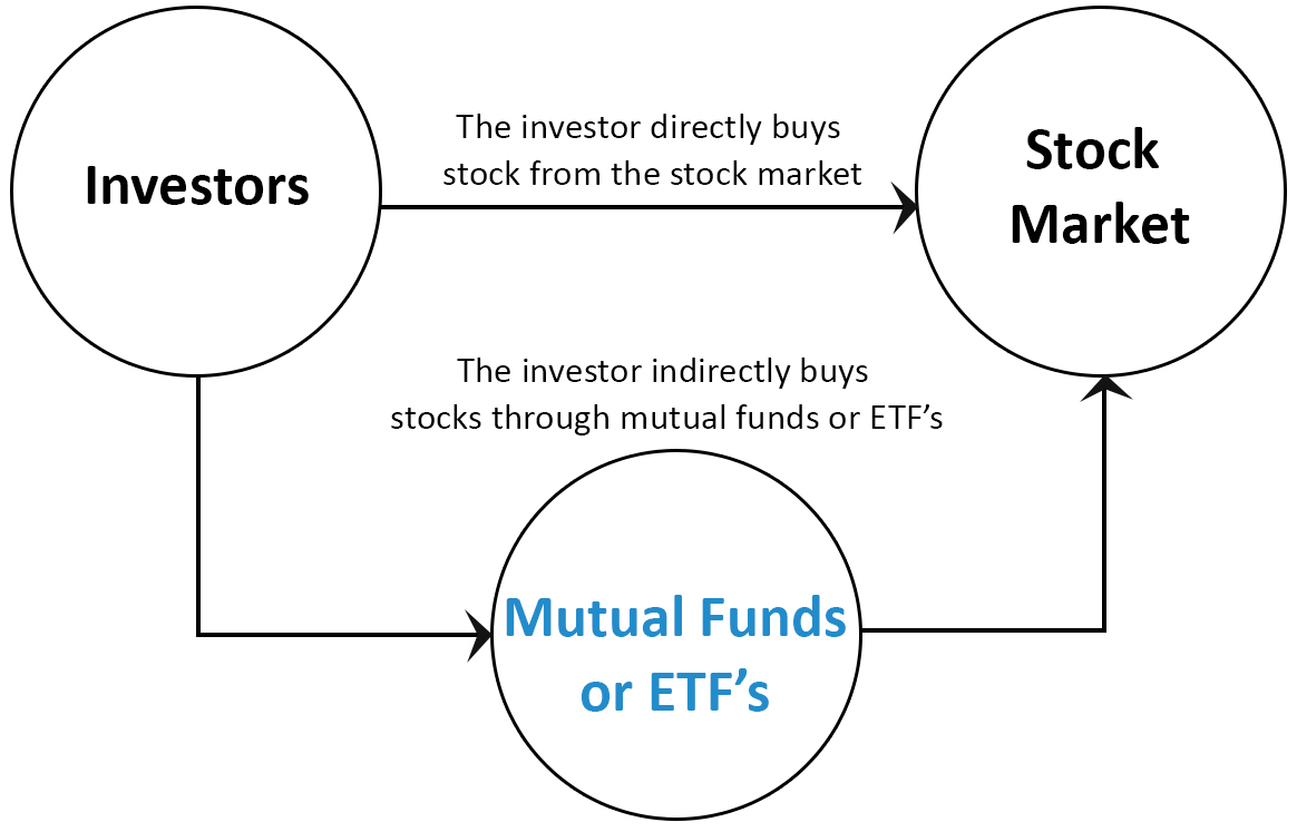 mutual fund or etf 3 ETF A Great Investment Vehicle   Why?