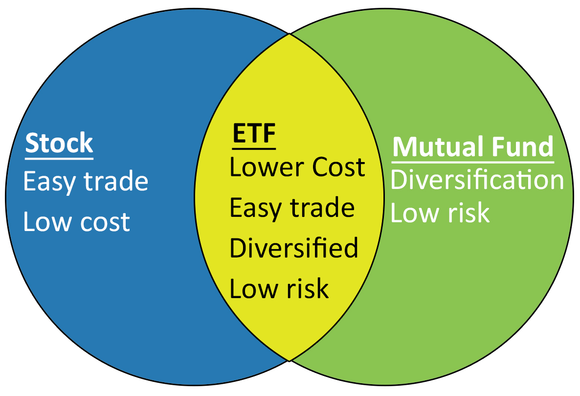 trade and mutual fund 3 ETF A Great Investment Vehicle   Why?