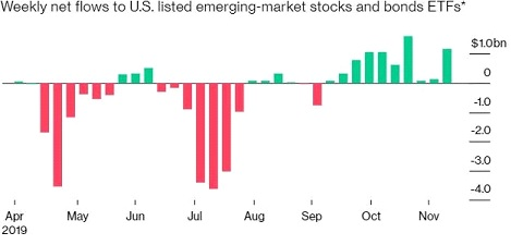 Talks of EM ETF Surge in emerging market ETF! What it is? And what will be the impact on Indian stock market?