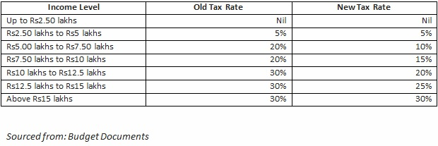data2 Will the dual tax regime really increase the purchasing power of individuals?