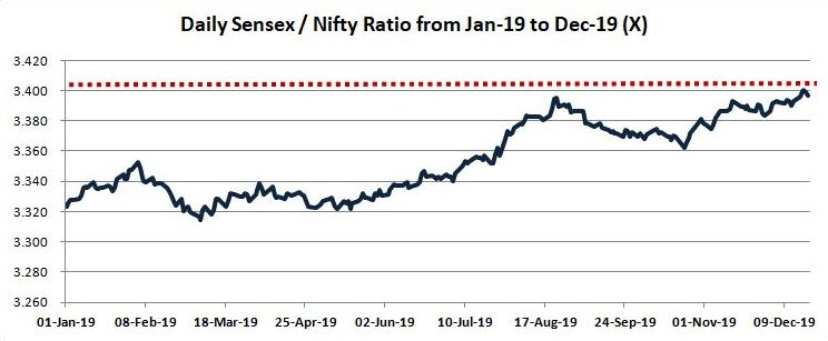 ratio chart Arbitrage between Sensex and Nifty futures! Will it be really useful for traders?