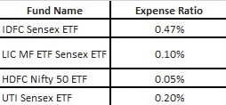 Buy index etfs1 1 If you are confused with market volatility, it is time to buy index ETFs