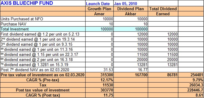Untitled 1 1 Hurry up! Switch from Dividend Plan to Growth Plan