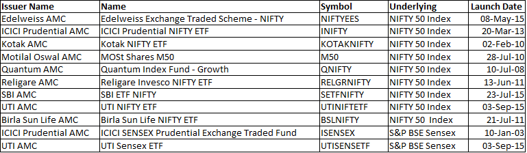 Untitled 1 2 If you are confused with market volatility, it is time to buy index ETFs