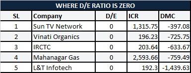 zero debt1 How to select zero debt companies that are cash rich?