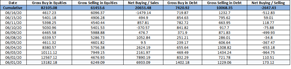 blog FIIs return with INR 23000 crores in 7 sessions. Is this a turning point for retail investors?