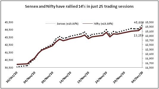 %name Sensex near 50k ! Will it touch it?