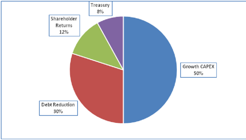 135 Hindalco Capital Allocation Framework   Why is it relevant?