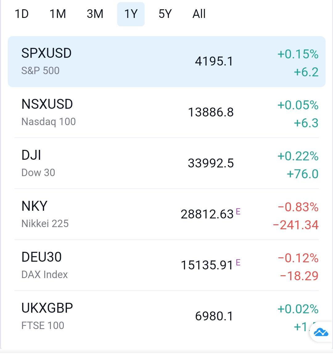 %name Daily Market Update May 3