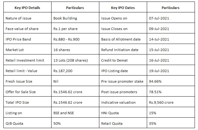 %name Clean Science & Technology IPO – Niche play on specialty chemicals