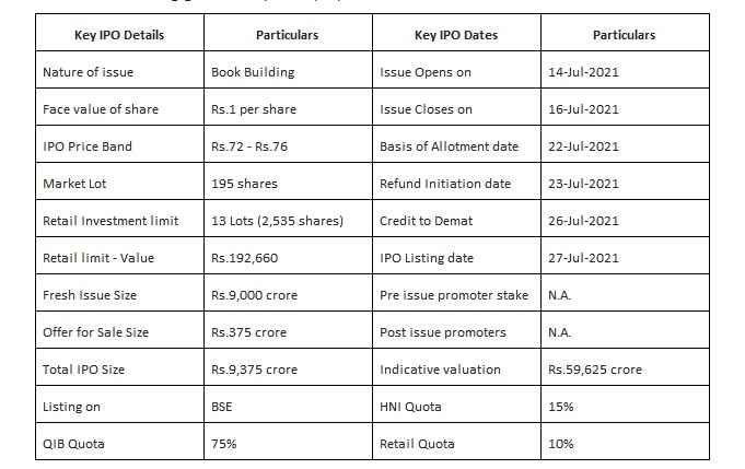 %name Zomato IPO – Expensive, But Welcome to Digital India