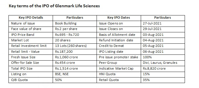 %name Glenmark Life Sciences IPO – It is all happening in the Indian API space