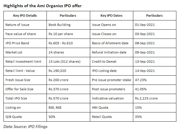%name Ami Organics Ltd IPO